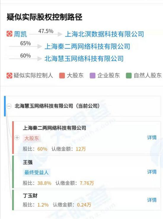 据天眼查信息显示,北海惠玉的大股东秦二两科技公司持股60%,其中自然人周凯通过上海北溟数据科技公司和秦二两公司间接控制北海惠玉公司。而截至上半年底,北海惠玉的资产负债表上的数据均显示为零,意味着这家新收购的公司还没有开展实际业务。
