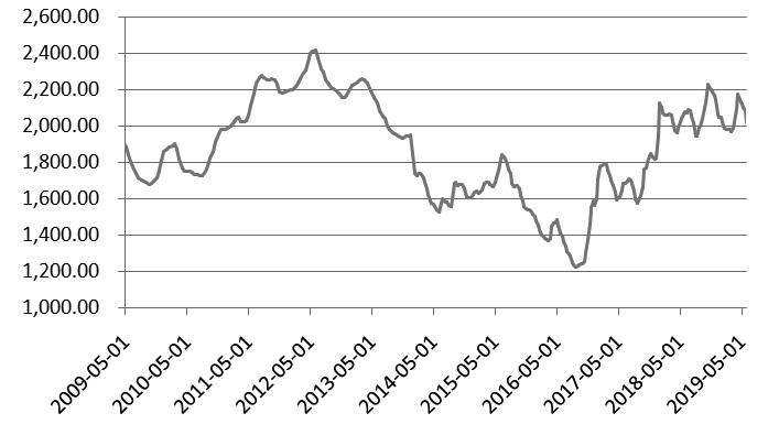 图为2009—2019年尿素价格波动图(单位:元/吨)