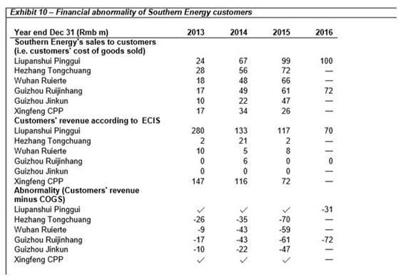 南方能源遭做空一天狂跌90% 一度差点成港股通标的