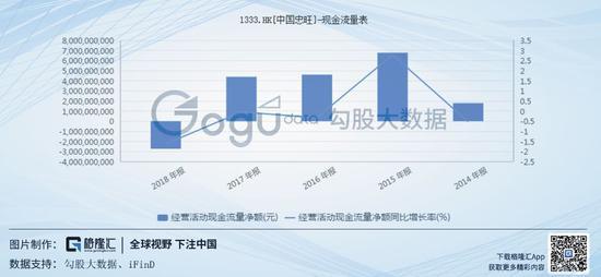 同时,公司近5年的负债率也均在50%以上,除了2016年的负债率有所下降外,其余均是在小幅度的增长,至2018年公司的负债率已达到了69.35%。