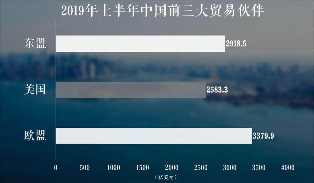 四年来首次,中国不再是美国的第一大贸易伙伴