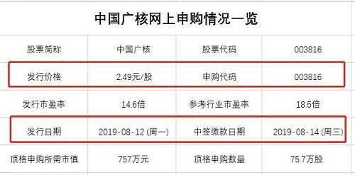 参照过往中签率,中国广核作为深市新股(500股一签),顶格申购75.7万股相当于1514个签,如果中签率为0.7%,可中10签;若中签率达1%、1.35%,则可中15签、20签。顶格可能中签数量,比肩2015年6月打新中国核电。