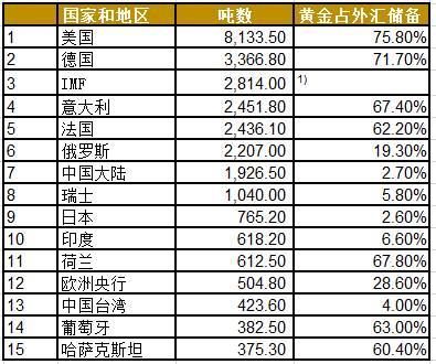多領域增長,黃金市場趨勢向好