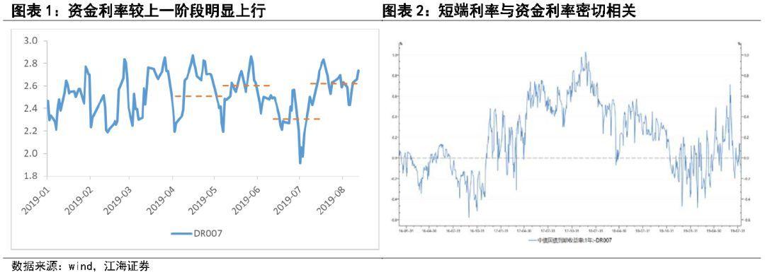 长期利率是否有任何不利因素?——江海证券资产管理投资部债券市场[鸿利资本]评论2019