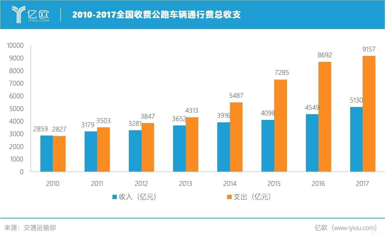 2010-2017全国收费公路车辆通行费总收支