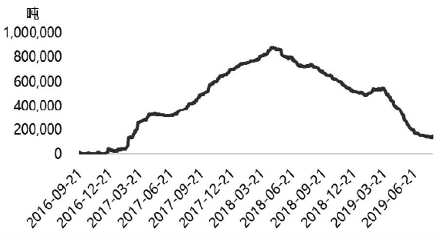 """8月中旬影响铝价的利多突发性消息频现。台风""""利奇马""""使得邹平地区出现洪涝,从而魏桥受其影响将停产105万吨,另外,8月19日再次传来新疆某电解铝企业发生生产事故,已关停产能达50万吨的消息,这些突发性的利多消息使得铝价持续攀升。但从电解铝当前的实际基本面情况来看,成本端氧化铝价位低位运行,三季度供需紧平衡,但四季度产能或将集中释放,因此铝价在今年年内或呈现冲高回落走势。"""