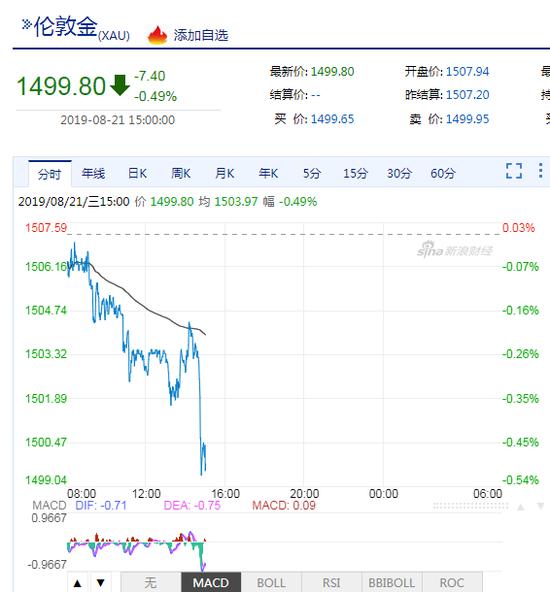 现货黄金跌破1500美元关口 今晚美联储纪要搅动金市