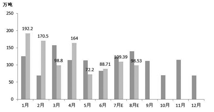 中国停止进口委内瑞拉原油引发市场对沥青主要生产原料马瑞油供给的担忧,市场普遍认为会对10月以后的沥青生产形成影响,但预计供给缺口不会很大,毕竟马瑞油作为原料占比只有50%,且可找到替代原料,后续供应情况仍有待观察。不过,原料供应问题短期将继续利好沥青期价,但中长期来看,沥青期价仍会跟随原油走势。