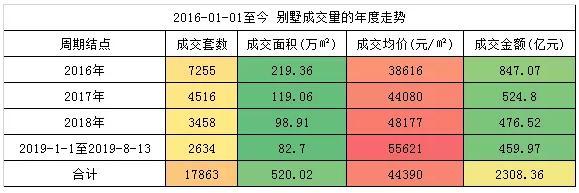 别墅正在成为北京稀缺品 观承墅区宜居价值引关注