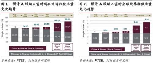 据川财证券测算,如果A股完全纳入富时指数,长期来看预计将有额外400-500亿美元资金流入A股。