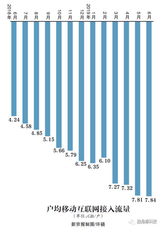 4G网变慢?工信部:用户数过多造成暂时体验速率下降
