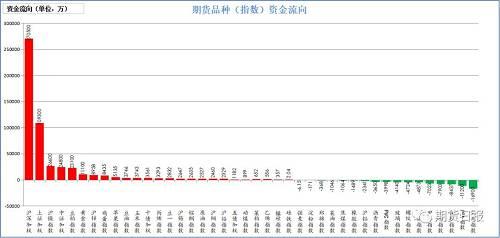 上周五期货市场资金多数流入。流入较大的是沪深300(27.05亿),上证50(10.93亿),沪镍(2.66亿),中证500(2.48亿),豆粕(2.31亿);流出较大的是焦炭(1.69亿),PTA(1.12亿),铁矿石(8437万),白糖(7903万),甲醇(7023万)。