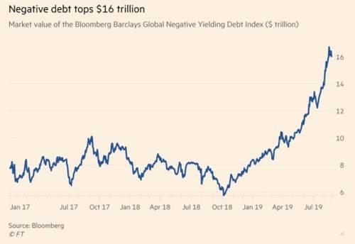 在负利率时代,目前10年期美债无疑是好资产。根据美银美林的统计数据显示,过去3个月,流入美国债券基金市场的资金规模达到了1550亿美元,达到了历史最高水平。