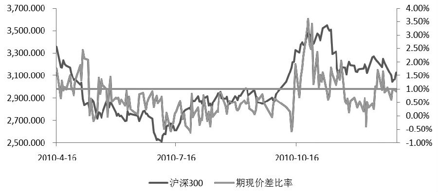 图为2010年沪深300股指期货主力合约长期大幅升水