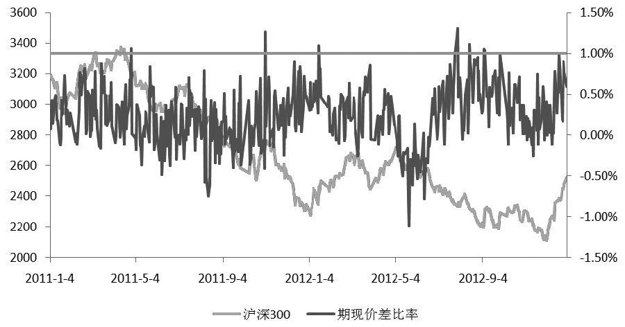 图为2011年至2012年沪深300股指期货主力合约期现价差长期处于正常水平