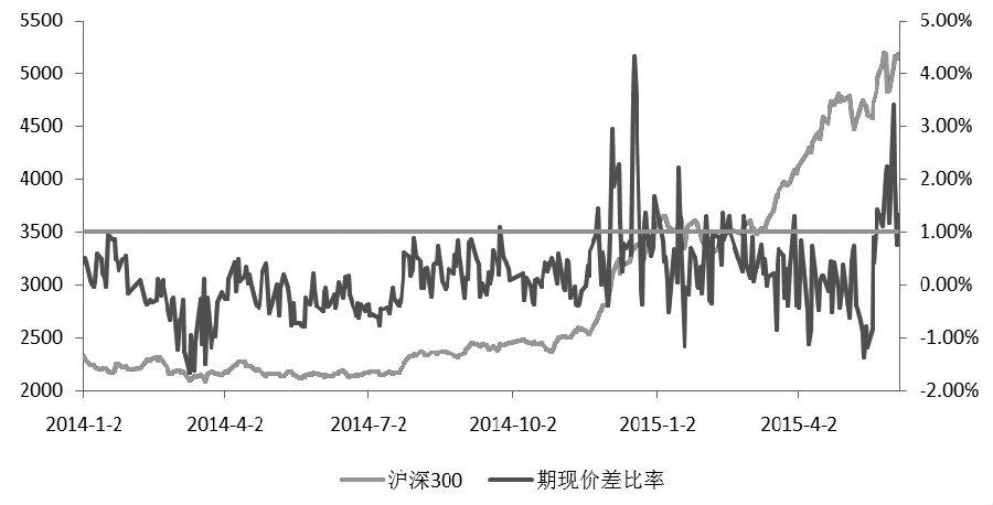 图为2014年至2015年6月沪深300股指期货主力合约出现较大幅度升水