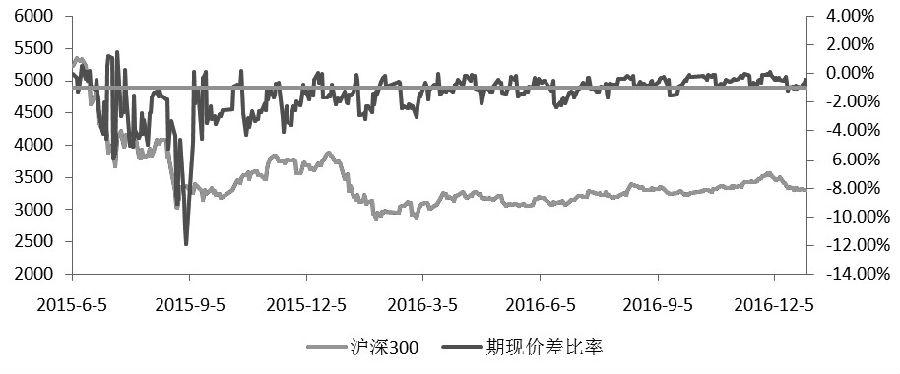 图为2015年6月至2016年沪深300股指期货主力合约长期贴水
