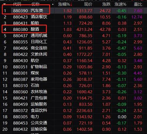 其中一汽夏利、宁波华翔、力帆股份多股涨停。