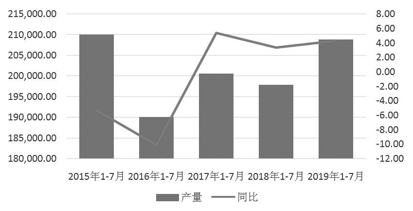 图为我国原煤产量变化(单位:万吨)