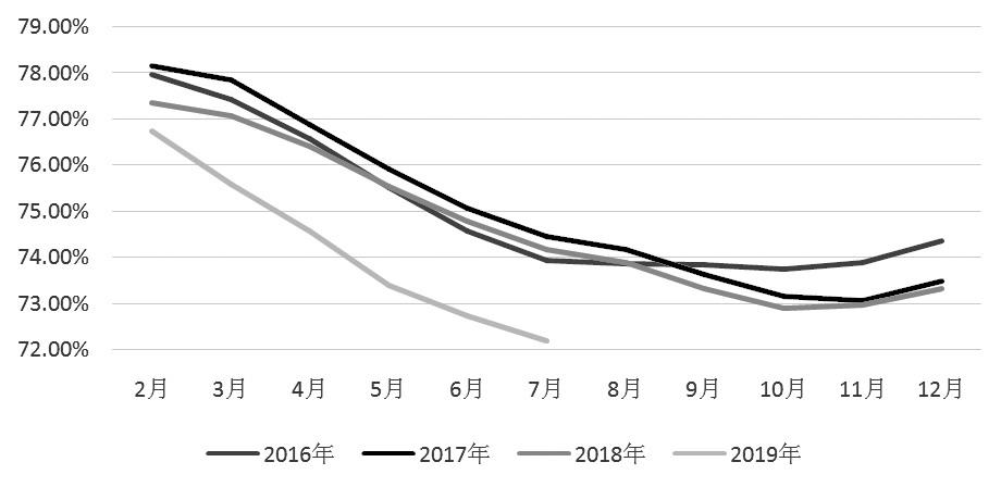 图为我国火电占比走势(单位:%)