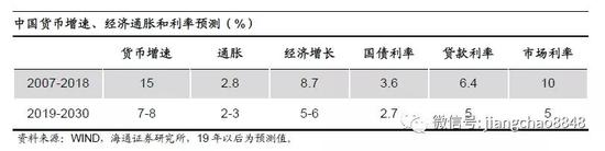 其次,股市也显著受益于货币增速下降。
