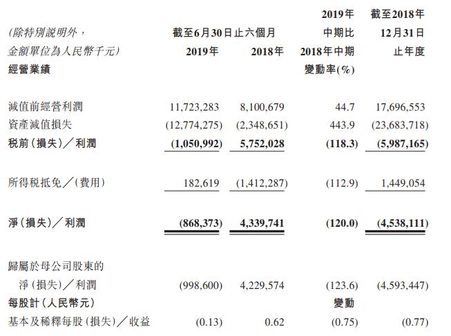 锦州银行上半年亏损近10亿元,不良贷款率升至6.88%