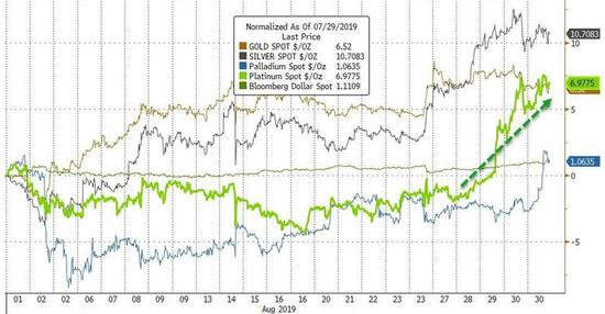 而考虑到9月份的季节性行情往往对黄金有利,贵金属市场接下来的表现,无疑更值得期待。环球外汇上周曾介绍过,回顾历史,自1976年以来也就是自黄金在美国开始自由交易不久之后,黄金在9月份的平均回报率为2.58%。相比之下,其余11个月的平均回报率为0.41%,相差2.17个百分点。