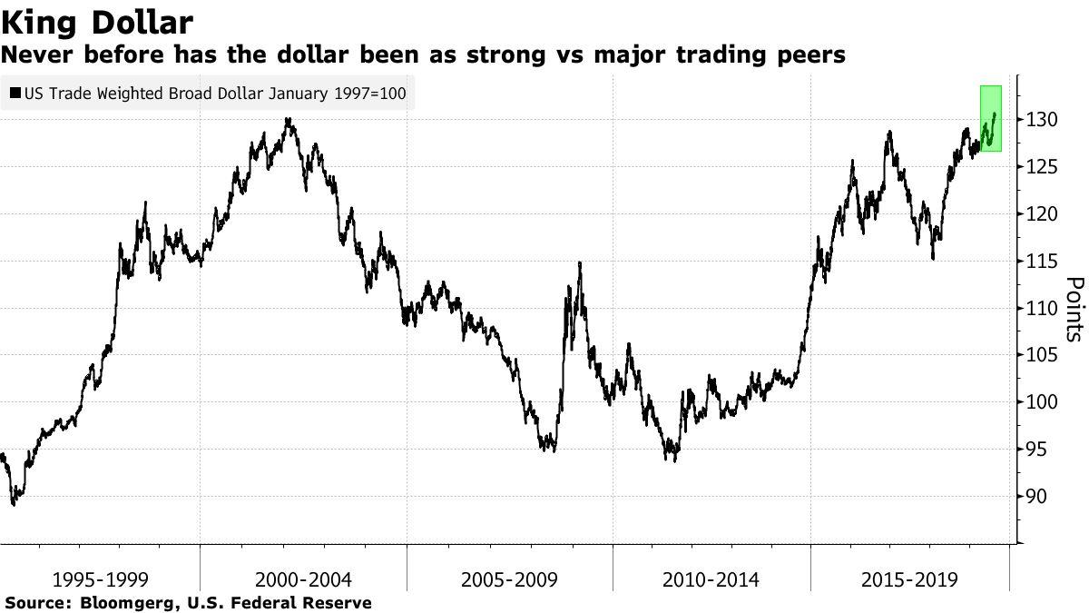 避险主导下美元仍为王,新兴市场货币只能苦苦忍受煎熬