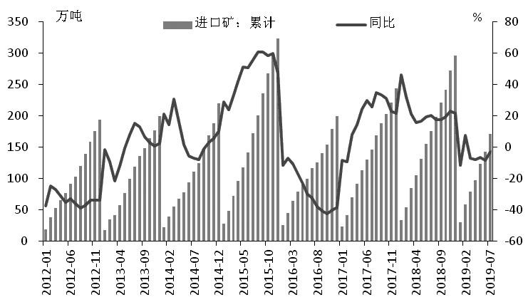 图为中国进口锌精矿累计量