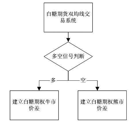 图为白糖期权双均线营业编制流程