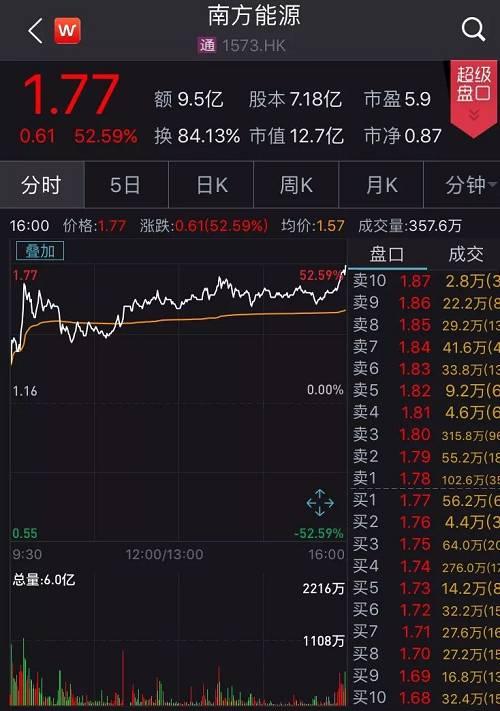 连续两个交易日的大涨过后,该股股价从上周五的收盘价0.74港元上升至最新收盘的1.77港元,累计涨幅139.2%,市值增加7.4亿港元。(折合人民币6.7亿元)