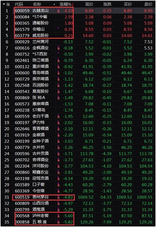 在港股上市的內地葡萄酒生產商王朝酒業(0828.HK)今天更是飆漲,收盤漲幅高達65.63%。