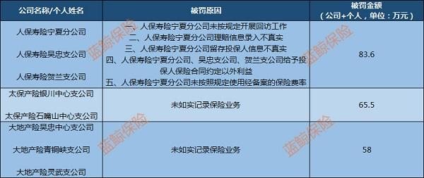 宁夏银保监局连发数张罚单 人保寿险理赔信息录入不真实