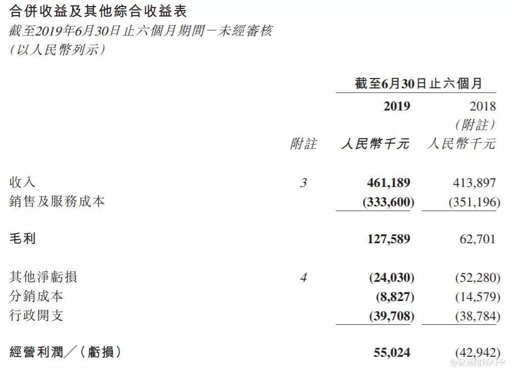 星宏传媒(01616)半年业绩逆势大增 影视项目储备现硬核能力