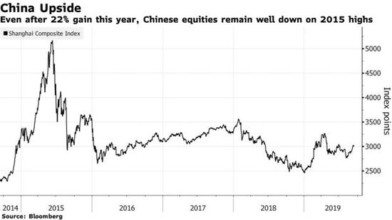 """""""我们对中国A股市场的前景非常乐观,""""安本策略主管Devan Kaloo周五接受彭博社采访时表示,该行管理着大约6430亿美元的资产。""""中国有能力采取政策应对外界的麻烦,因此我们预计流动性会得到改善,刺激措施将增加,并且实际上支持市场上行,所以我们认为它还会继续走高。"""""""