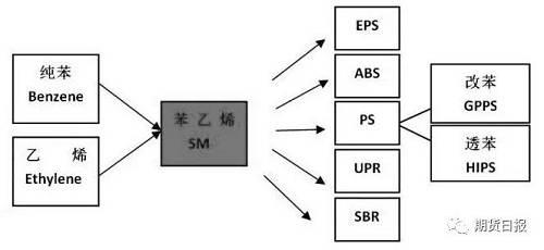 图为苯乙烯产业链关系