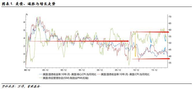 配资公司管理费_富荣基金:美债缘何大幅波动?