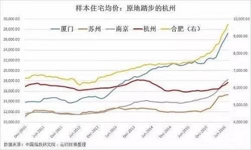 楼市四小龙有多疯狂呢?数据显示,2016年上半年,短短半年时间,苏州、南京、合肥、厦门的购房公积金全部超贷,其中最疯的厦门一度高达123.52%。而合肥房价因为涨幅太高,还被海外媒体选为年度财经热点,称:合肥创造了房价涨幅吉尼斯记录。