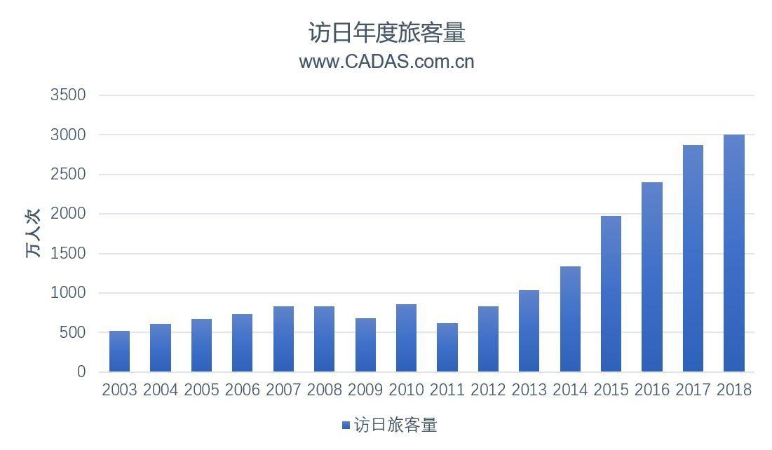 CADAS:在中日运力大幅增长背景下的市场观察