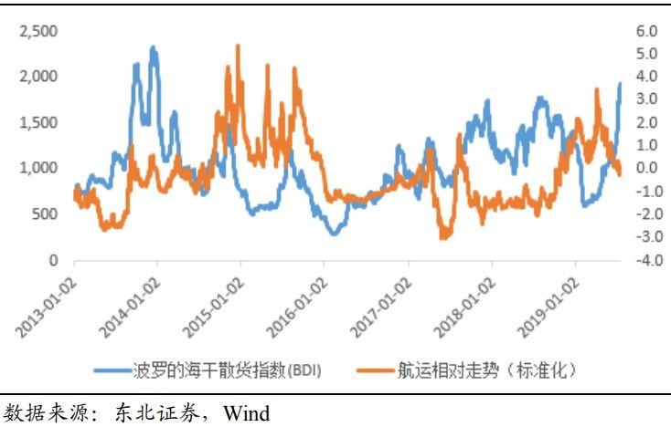 但当货轮供给增加而打坏运费市场时,BDI指数会下跌,运输股的股价也会跟着下跌。由此可以看到BDI指数的变化直接影响航运股的涨跌。