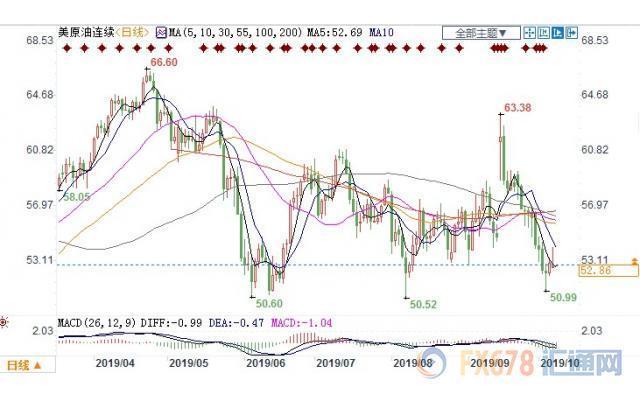 贸易局势前景不明,美油冲高回落微幅收跌