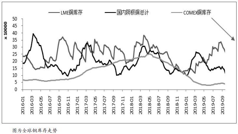 国庆假日期间欧美宏观数据表现弱势,市场对全球经济放缓的担忧情绪继续发酵,在宏观面偏空的背景下,铜价承压亦较为明显。短期来看,美国经济数据偏弱可能会引发美元阶段性走低,加之产业端利多为铜价形成边际支撑,预计铜价进一步下探空间有限,10月沪铜波动区间在46000—48000元/吨。