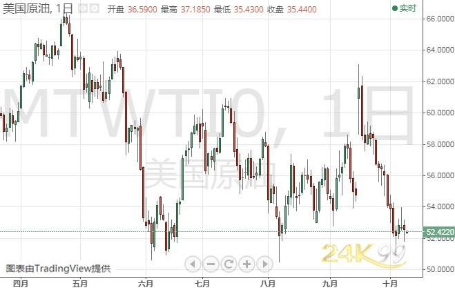 黄金多头小心!今日金价可能大跌 机构:黄金、白银和原油最新技术前景分析