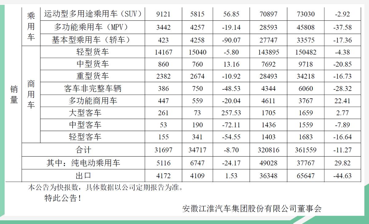 江淮9月销量3.17万辆 嘉悦A5/新款瑞风S7将上市