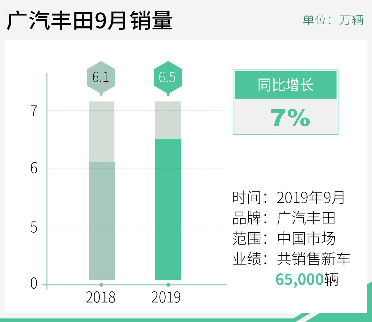 同比增长18% 广汽丰田前三季度销量超49.6万辆