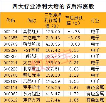 <b>四大滞涨行业的业绩暴增股名单 76股连涨超过五日</b>