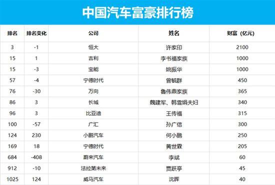 中国汽车富豪排行榜公布:许家印第一 贾跃亭身家45亿