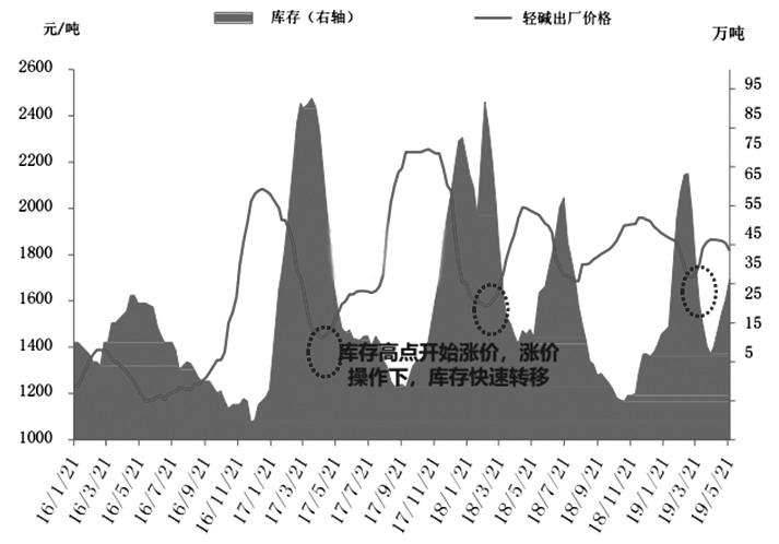 圖為2016—2019年純堿庫存、價格對比
