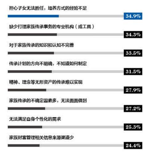 中国富裕家庭主要投资方向是什么