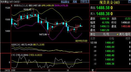 <b>刘铭诚:10.17黄金原油冲高回落何时抄底?今日行情走势分析及EIA操作建议</b>